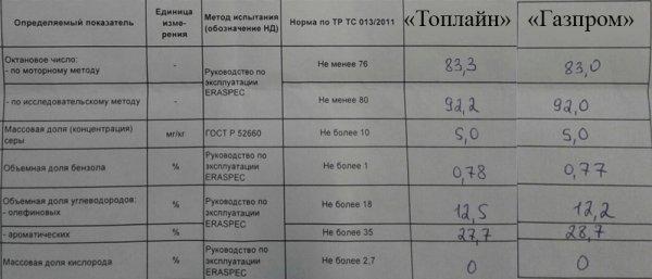 Жители Омска остались недовольны результатами теста бензина местных заправок