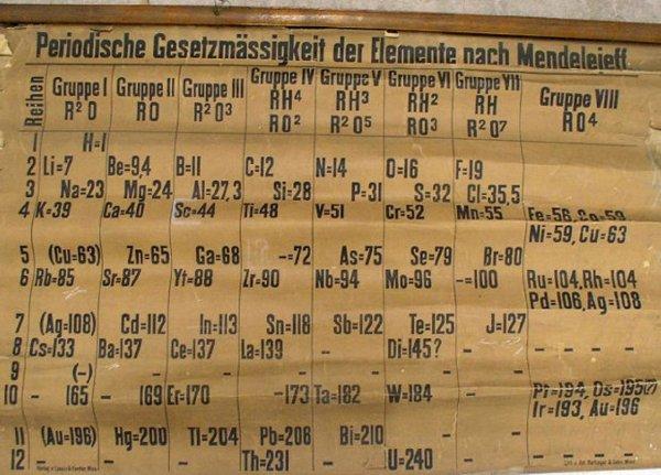 В шотландском университете обнаружили самую старую в мире таблицу Менделеева